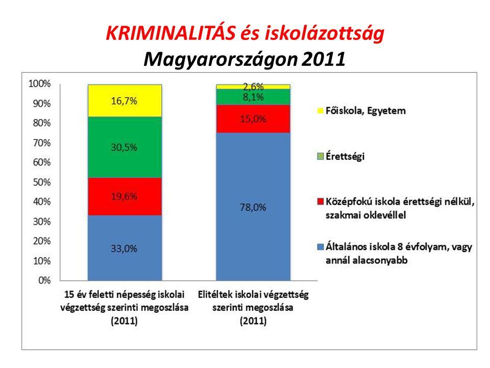 KRIMINALITÁS és iskolázottság Magyarországon 2011