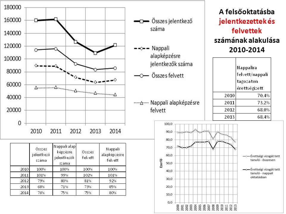 A felsőoktatásba jelentkezettek és felvettek számának alakulása 2010-2014