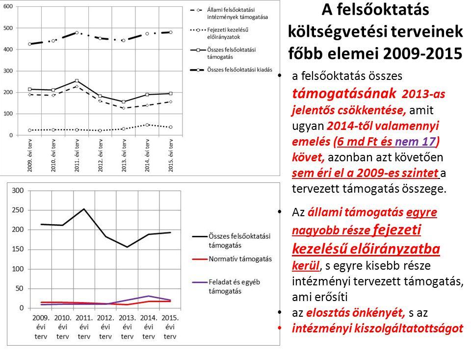A felsőoktatás költségvetési terveinek főbb elemei 2009-2015