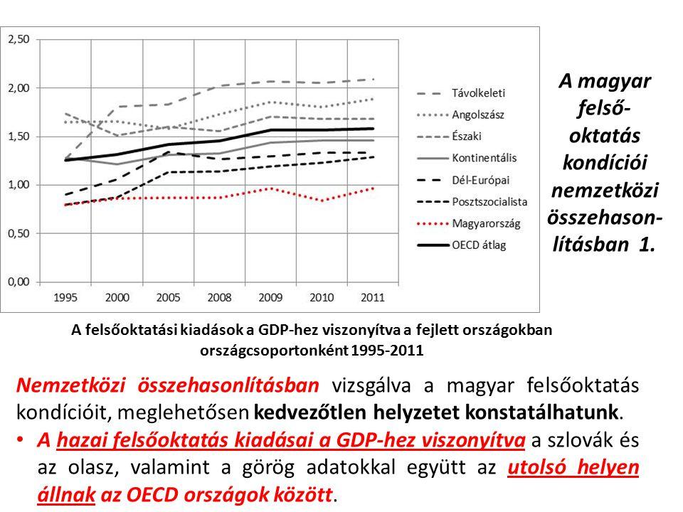 A magyar felső-oktatás kondíciói nemzetközi összehason-lításban 1.