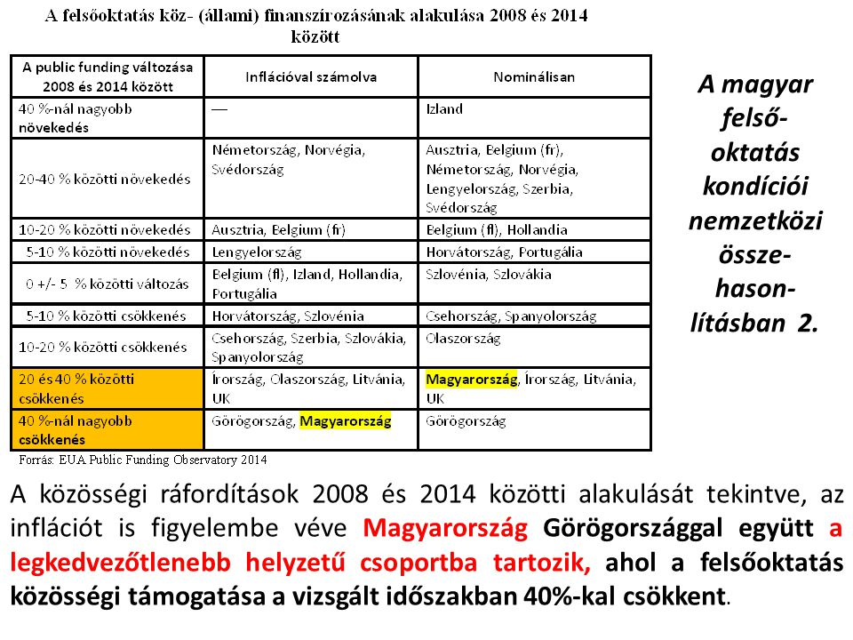 A magyar felső-oktatás kondíciói nemzetközi össze-hason-lításban 2.