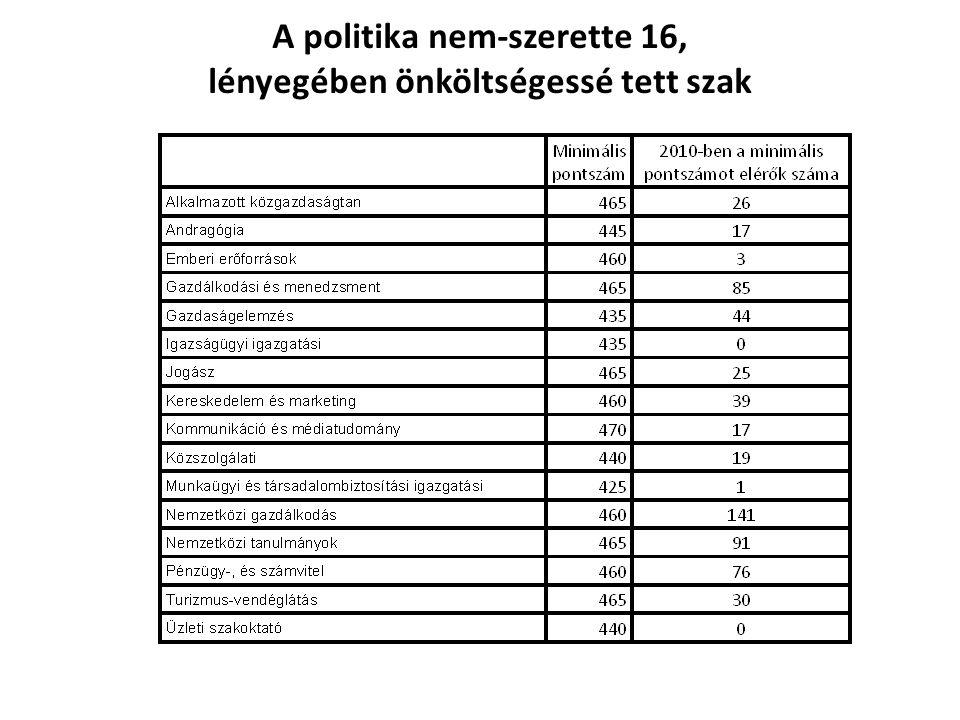A politika nem-szerette 16, lényegében önköltségessé tett szak