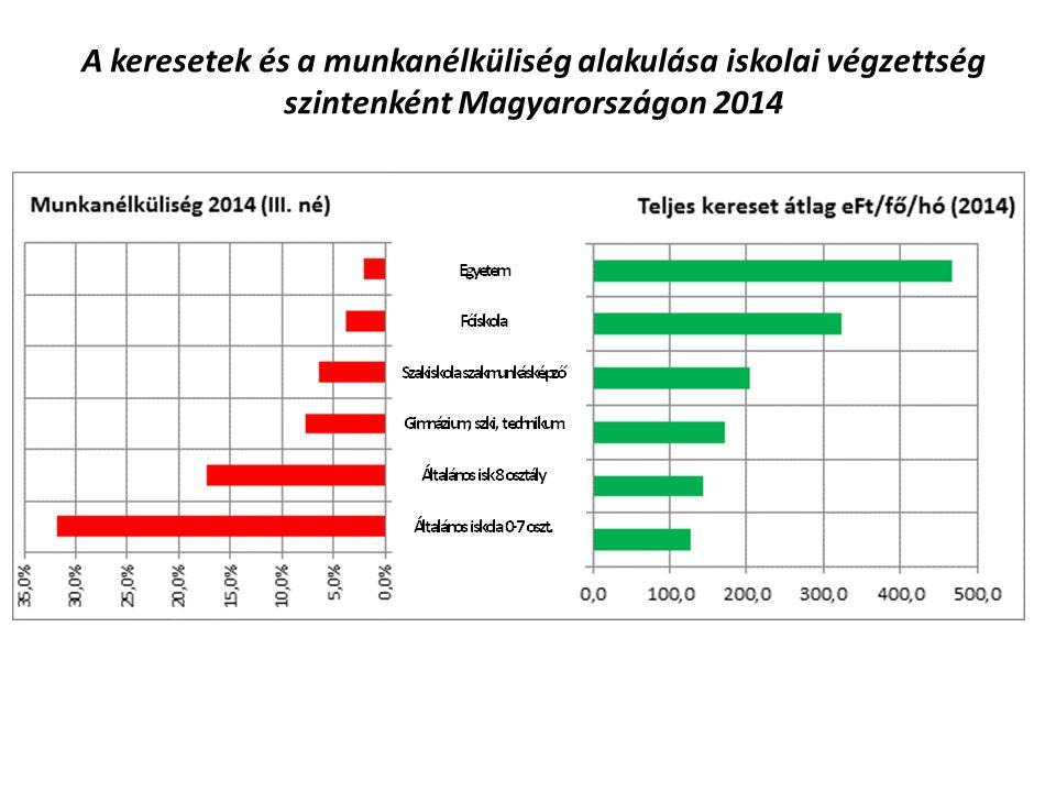 A keresetek és a munkanélküliség alakulása iskolai végzettség szintenként Magyarországon 2014