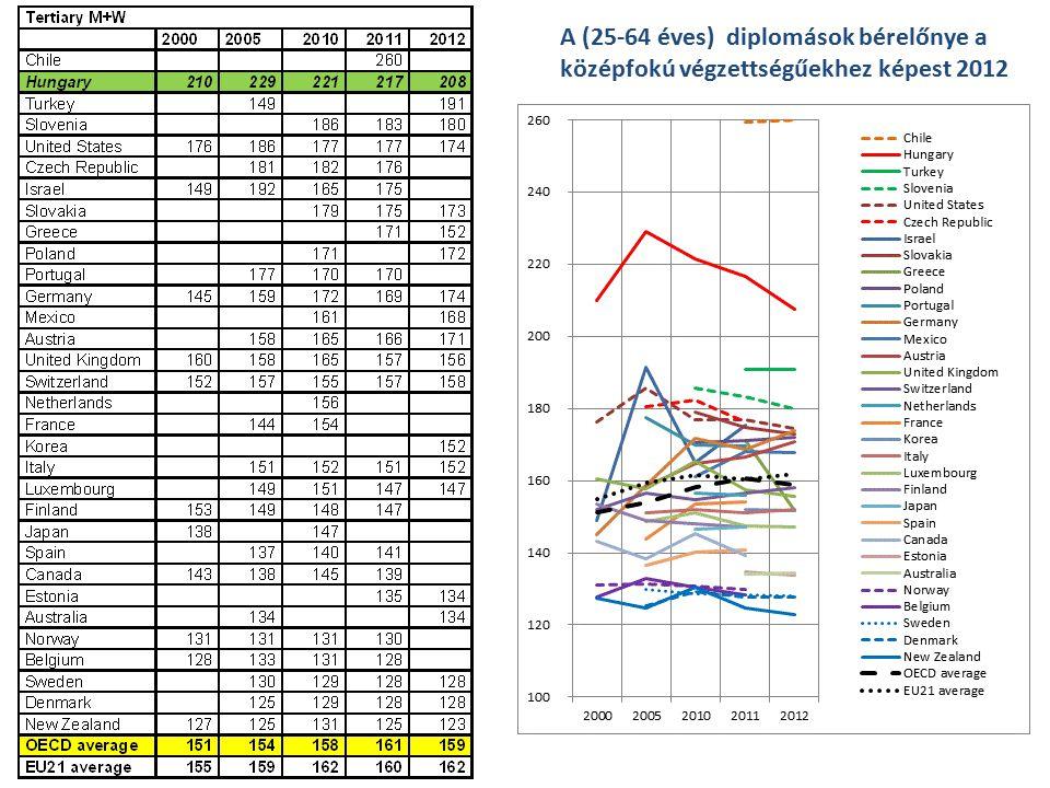 A (25-64 éves) diplomások bérelőnye a középfokú végzettségűekhez képest 2012