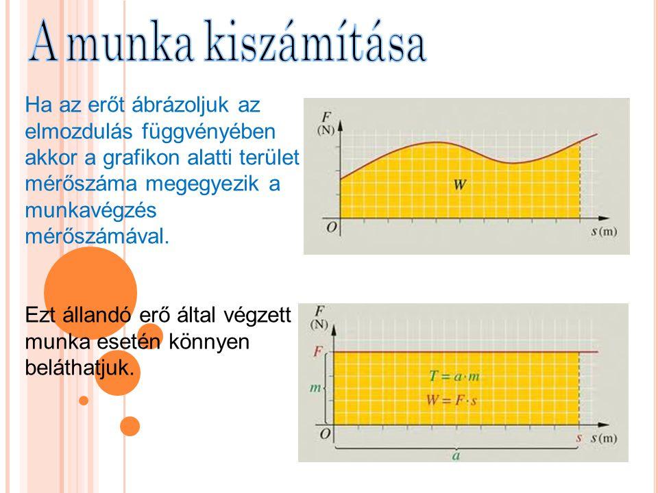 A munka kiszámítása Ha az erőt ábrázoljuk az elmozdulás függvényében akkor a grafikon alatti terület mérőszáma megegyezik a munkavégzés mérőszámával.