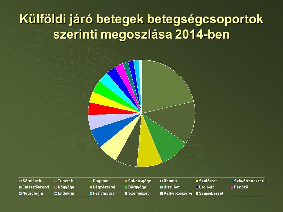 Külföldi járó betegek betegségcsoportok szerinti megoszlása 2014-ben