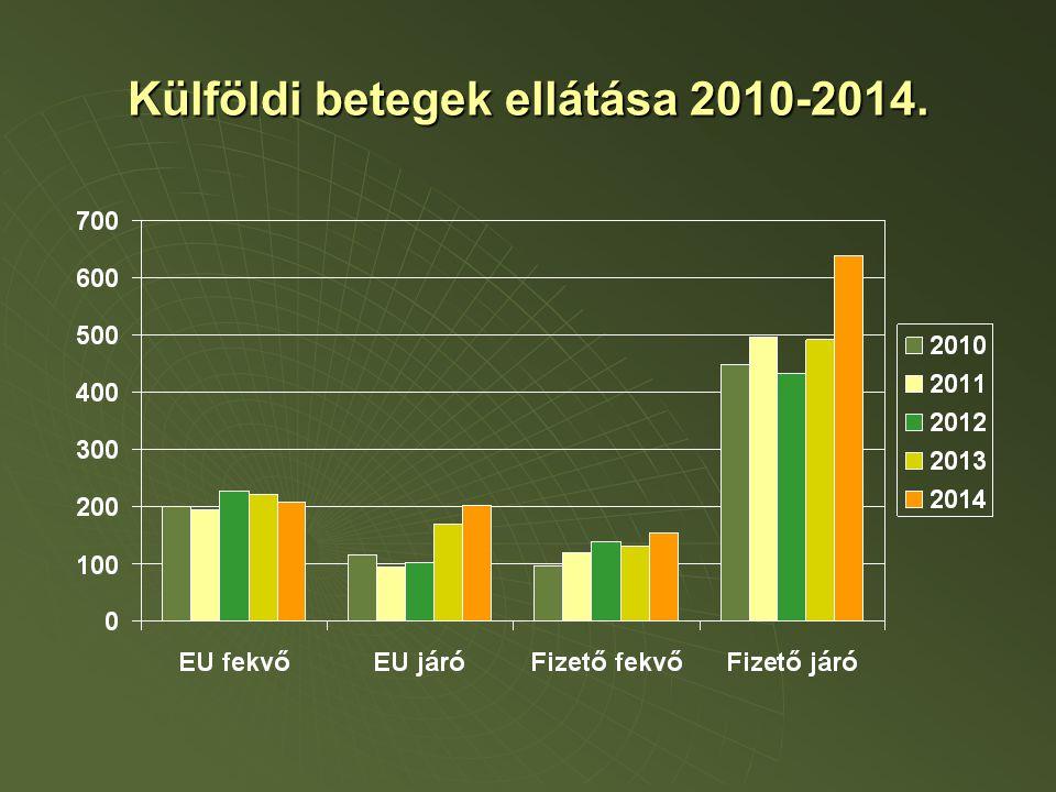 Külföldi betegek ellátása 2010-2014.