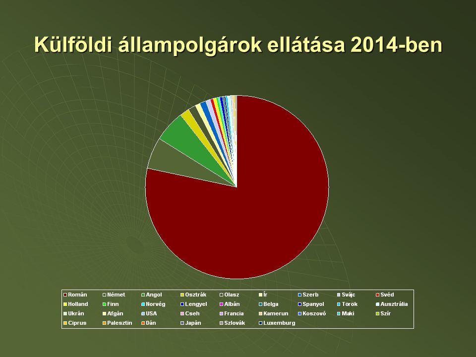 Külföldi állampolgárok ellátása 2014-ben