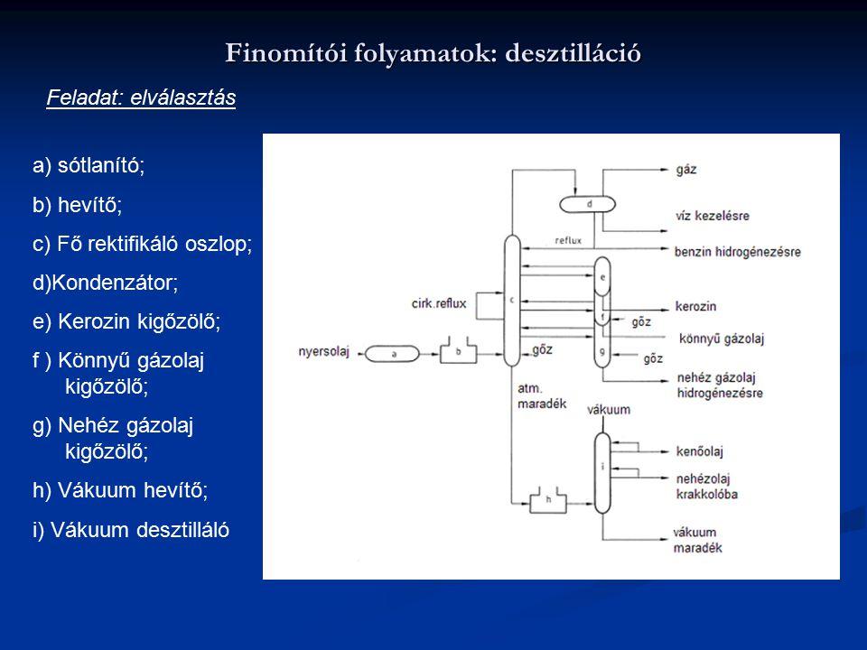Finomítói folyamatok: desztilláció