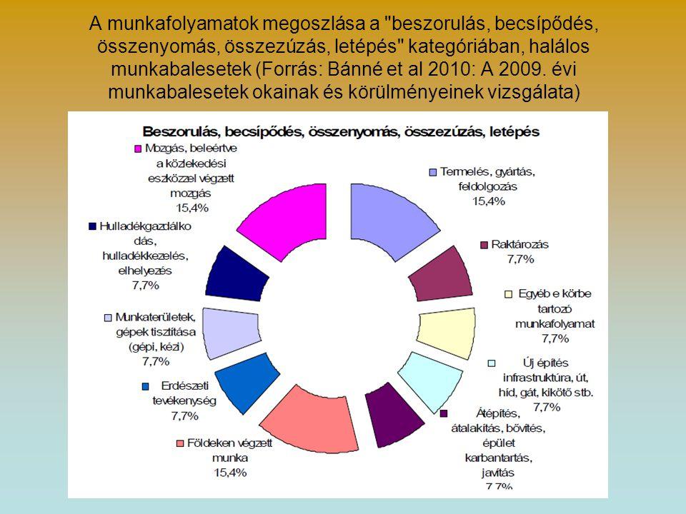 A munkafolyamatok megoszlása a beszorulás, becsípődés, összenyomás, összezúzás, letépés kategóriában, halálos munkabalesetek (Forrás: Bánné et al 2010: A 2009.