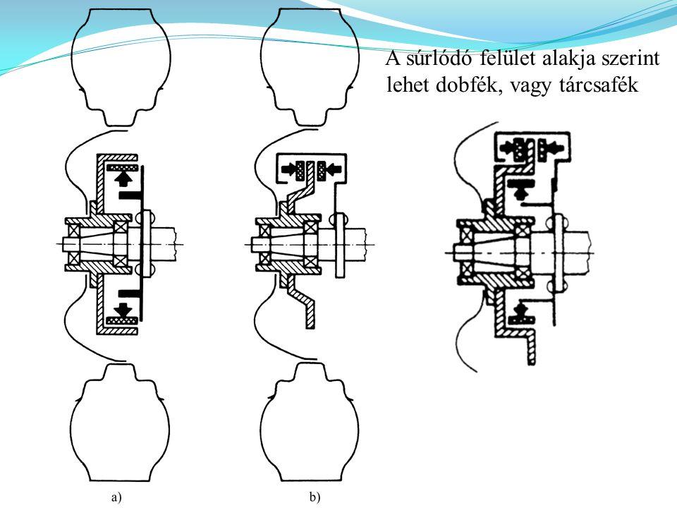 A súrlódó felület alakja szerint