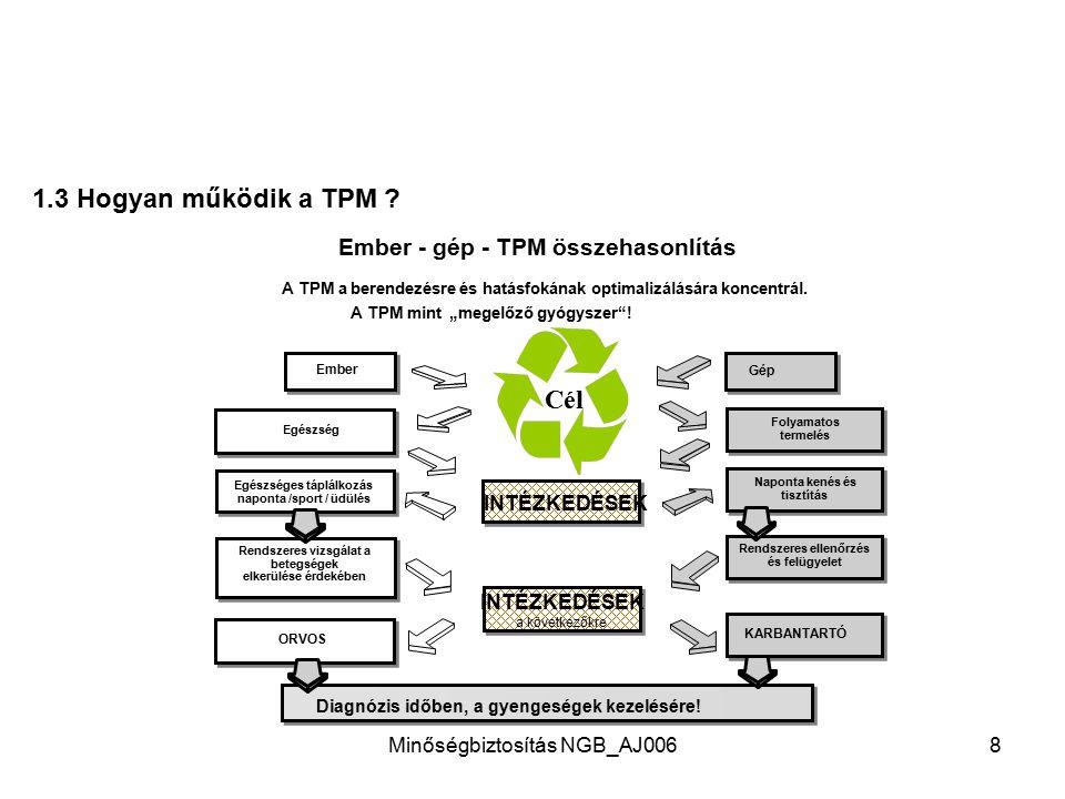 1.3 Hogyan működik a TPM Cél Ember - gép - TPM összehasonlítás