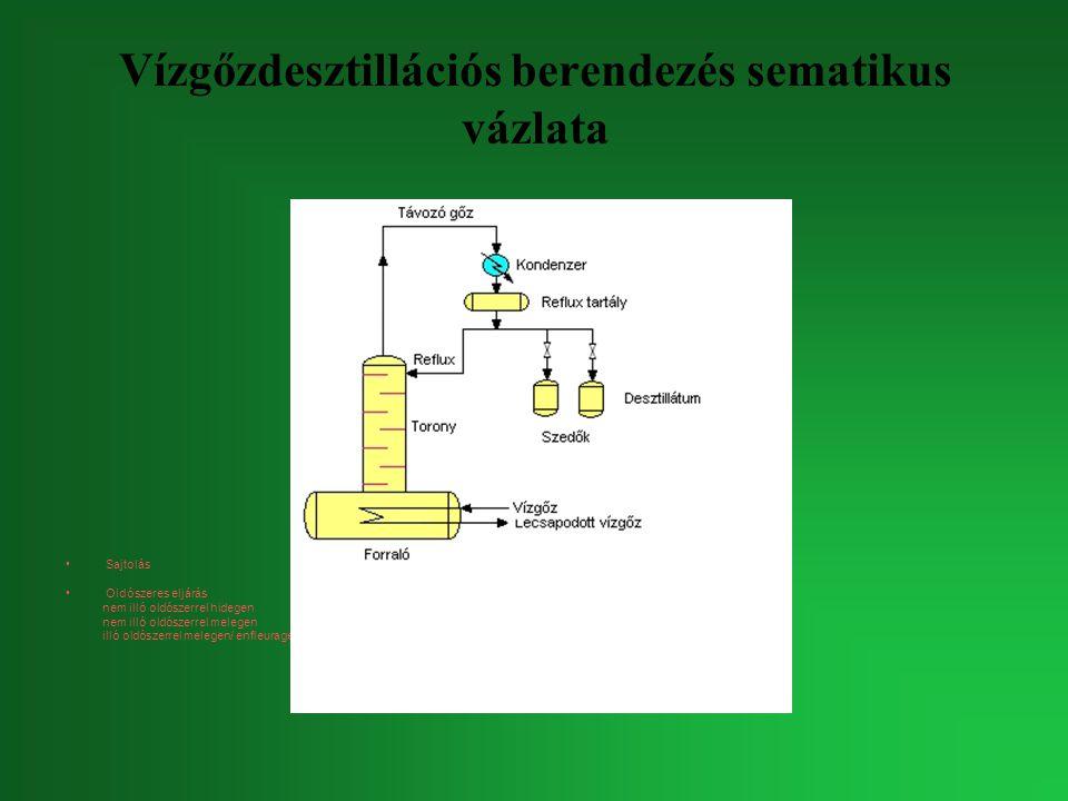Vízgőzdesztillációs berendezés sematikus vázlata