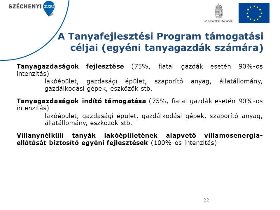 A Tanyafejlesztési Program támogatási