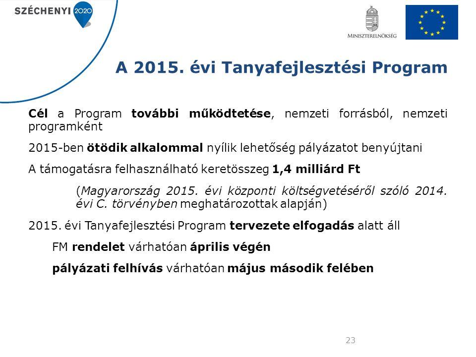 A 2015. évi Tanyafejlesztési Program
