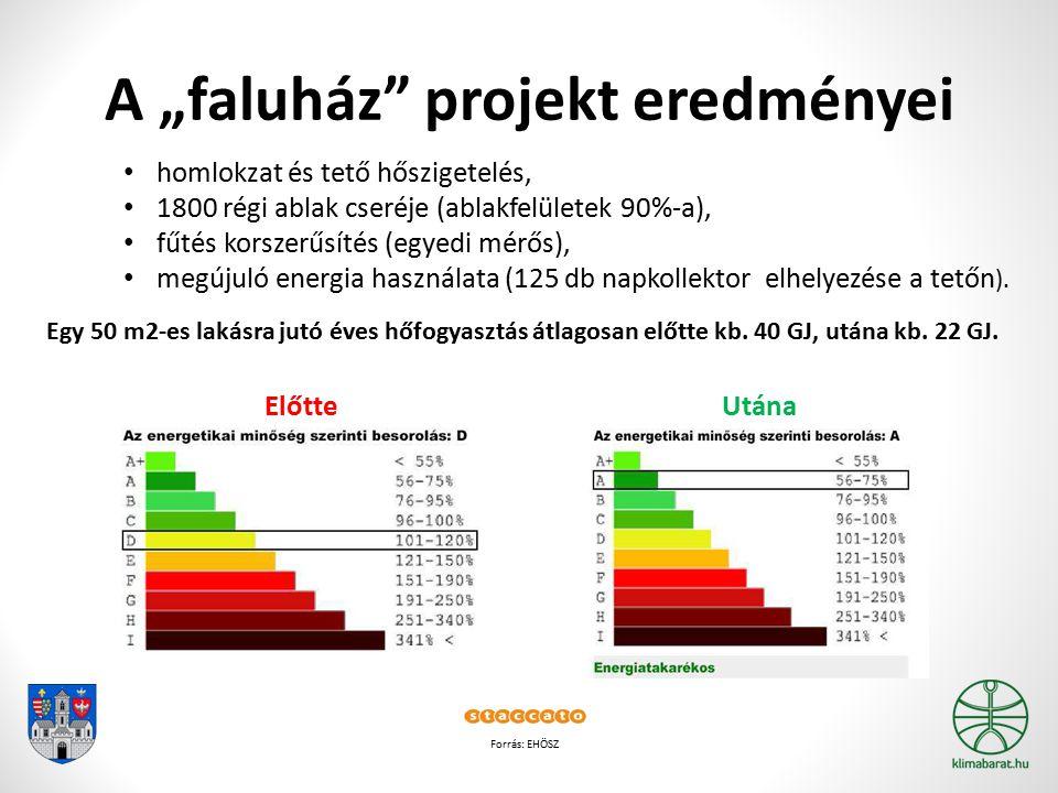 """A """"faluház projekt eredményei"""