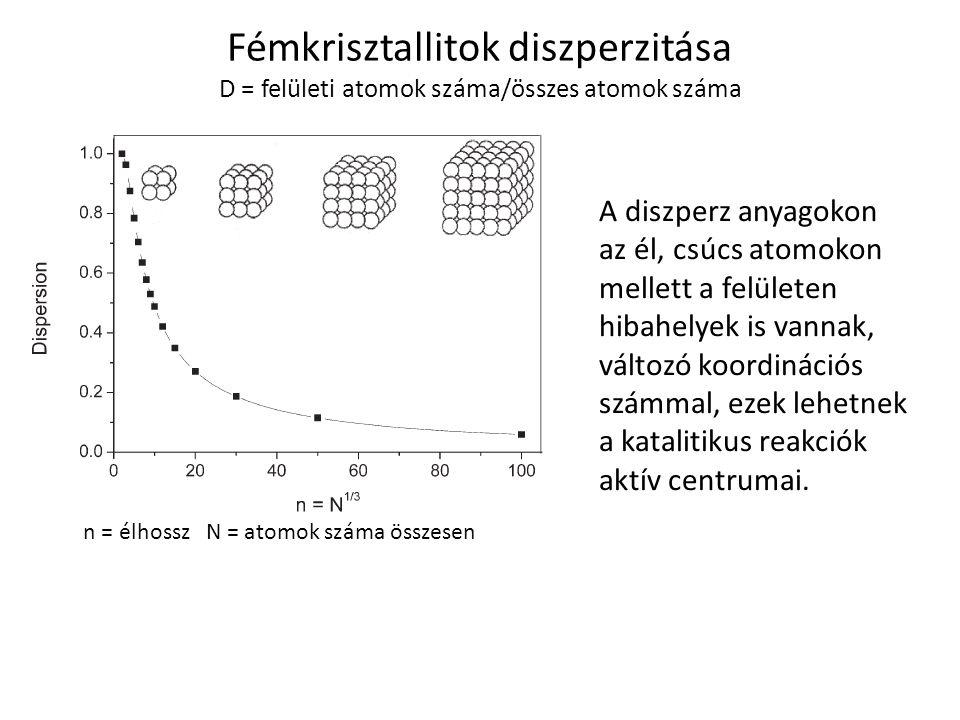 n = élhossz N = atomok száma összesen