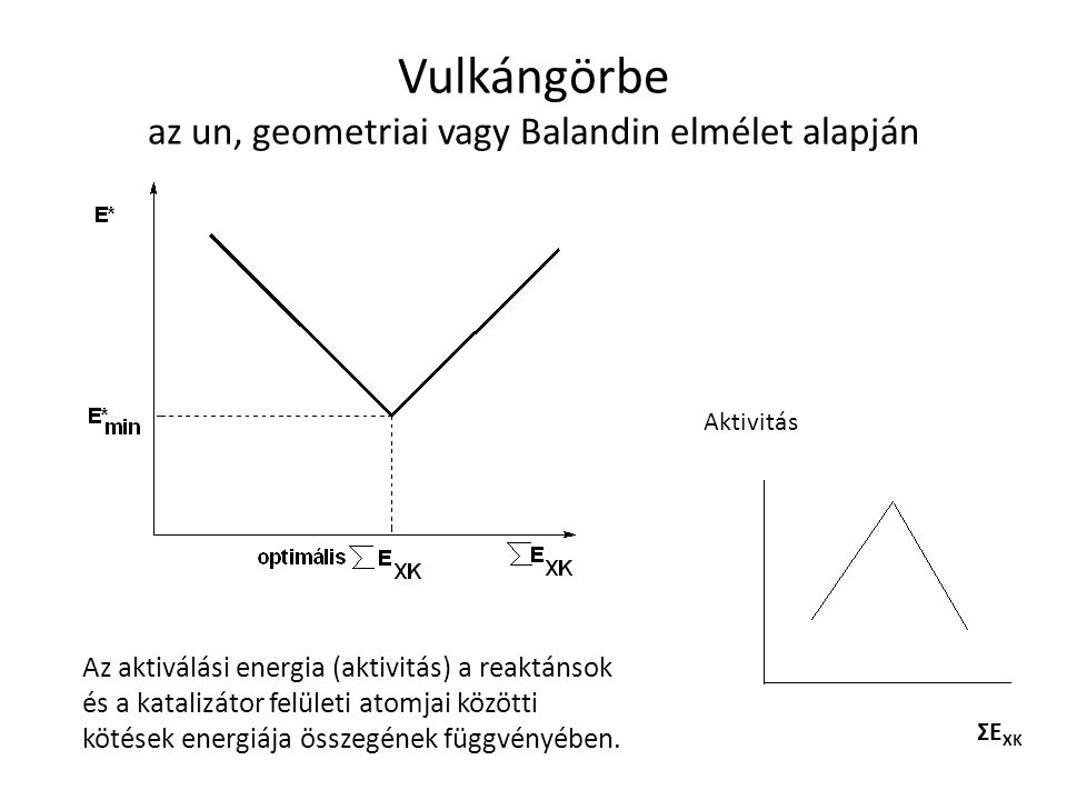 Vulkángörbe az un, geometriai vagy Balandin elmélet alapján