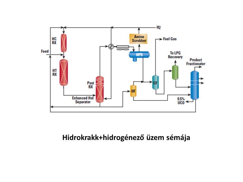 Hidrokrakk+hidrogénező üzem sémája