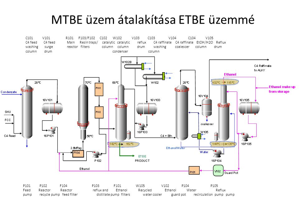 MTBE üzem átalakítása ETBE üzemmé