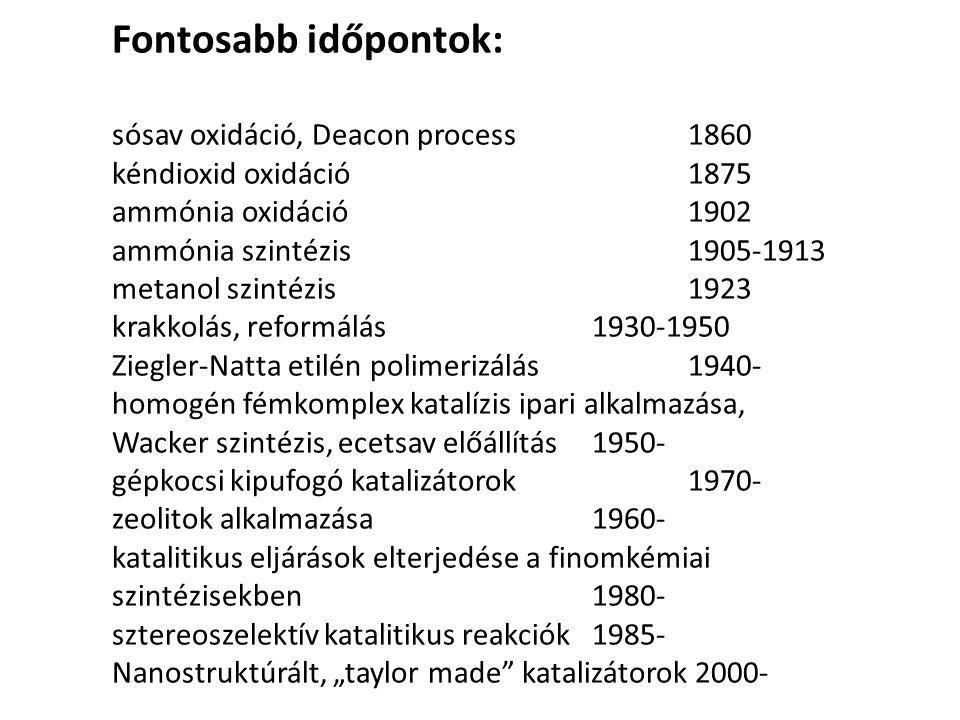Fontosabb időpontok: sósav oxidáció, Deacon process 1860