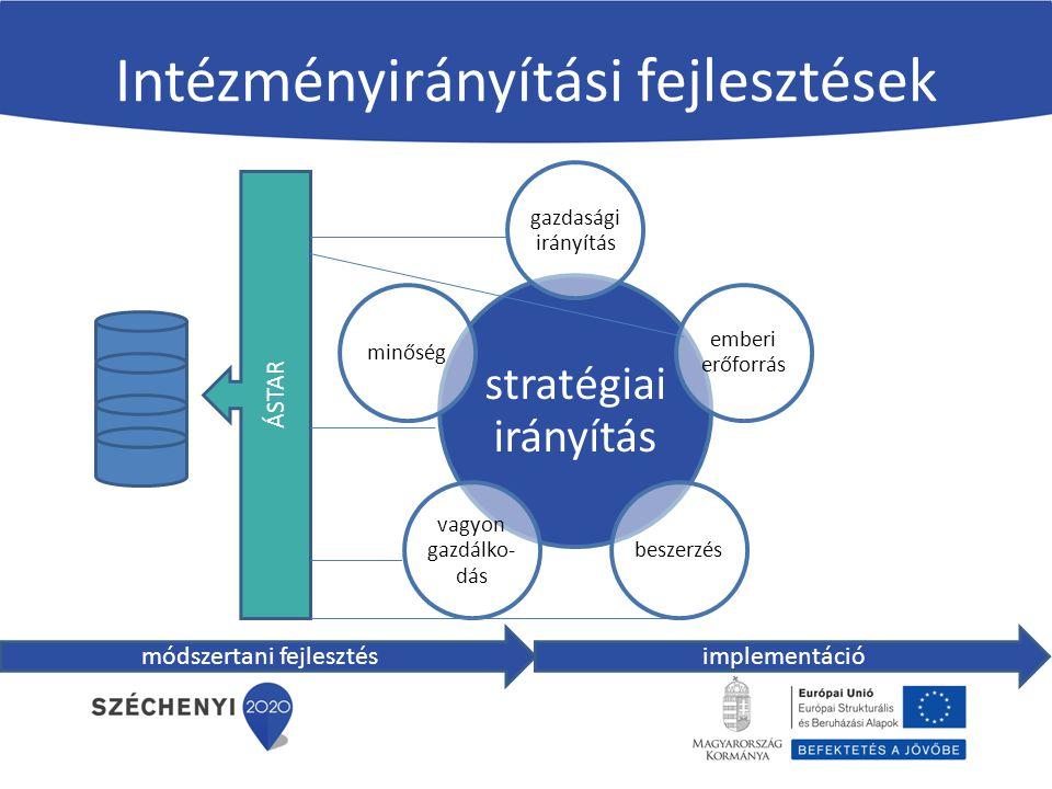 Intézményirányítási fejlesztések