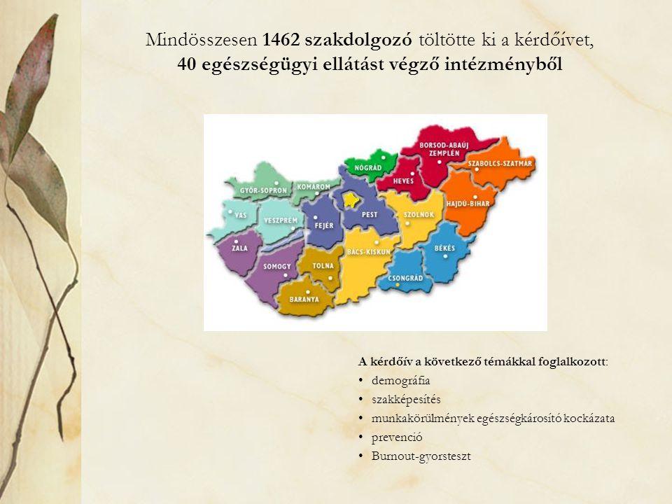 Mindösszesen 1462 szakdolgozó töltötte ki a kérdőívet, 40 egészségügyi ellátást végző intézményből