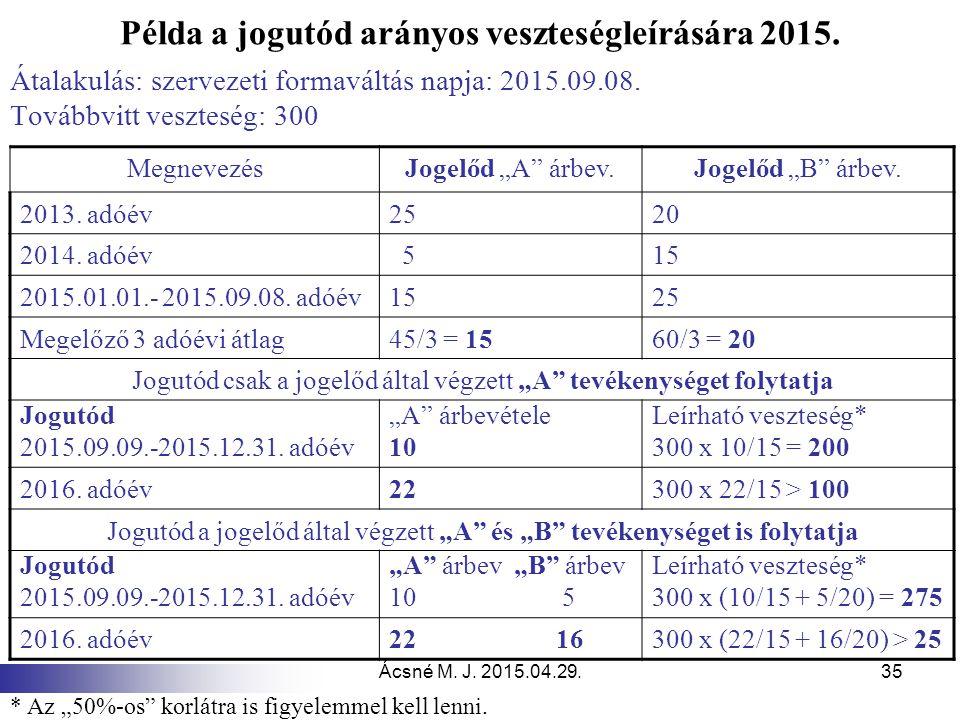Példa a jogutód arányos veszteségleírására 2015.