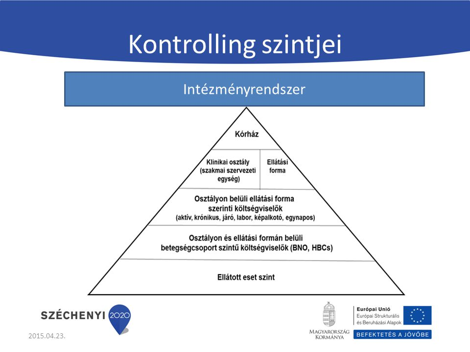 Kontrolling szintjei Intézményrendszer 2015.04.23.