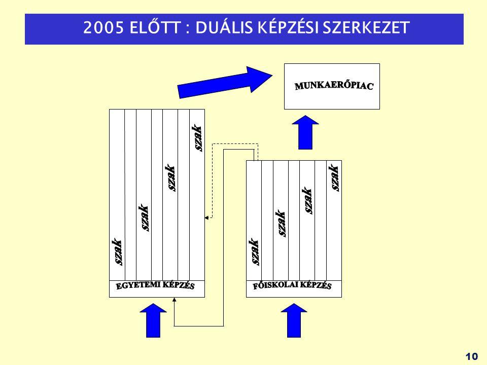 2005 ELŐTT : DUÁLIS KÉPZÉSI SZERKEZET