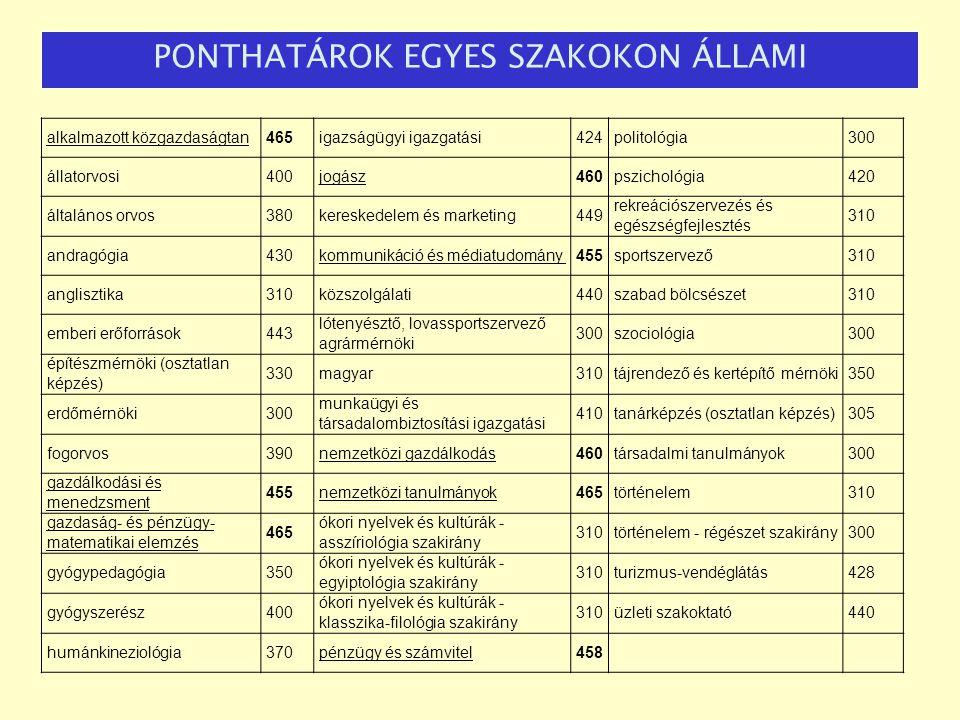 PONTHATÁROK EGYES SZAKOKON ÁLLAMI