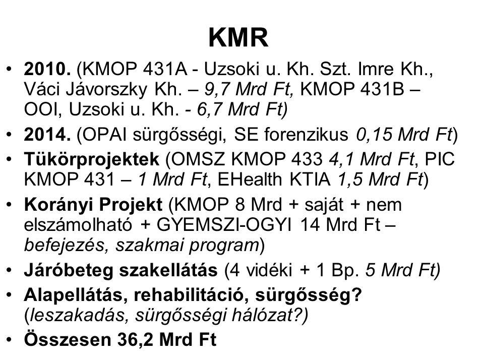 KMR 2010. (KMOP 431A - Uzsoki u. Kh. Szt. Imre Kh., Váci Jávorszky Kh. – 9,7 Mrd Ft, KMOP 431B – OOI, Uzsoki u. Kh. - 6,7 Mrd Ft)