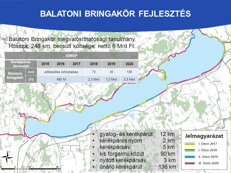 Balatoni bringakör fejlesztés