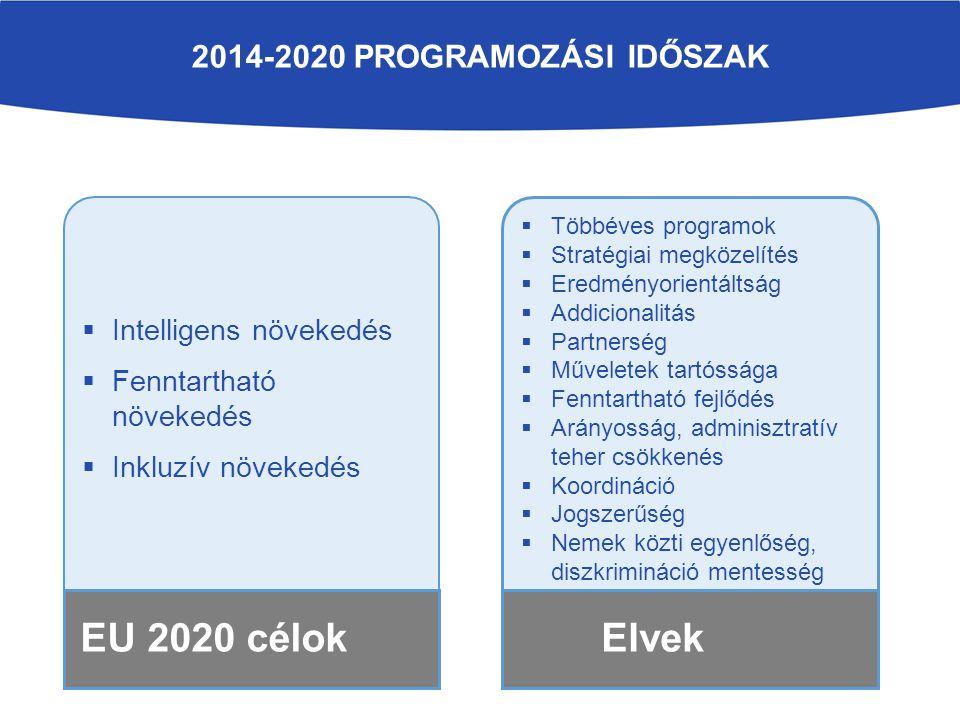 2014-2020 programozási időszak