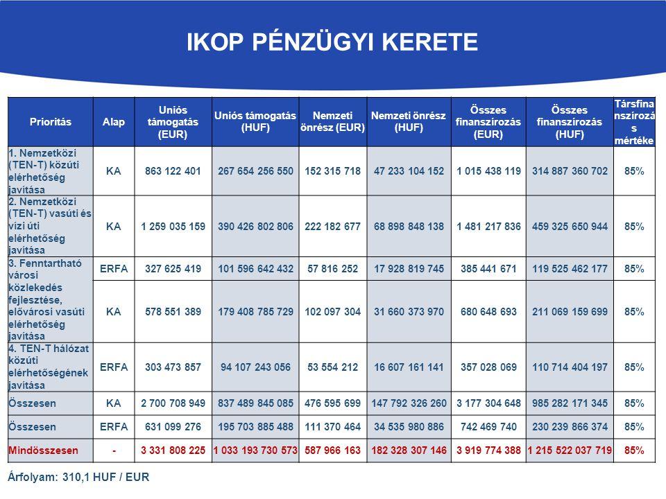 ikOP PÉNZÜGYI KERETE Árfolyam: 310,1 HUF / EUR Prioritás Alap