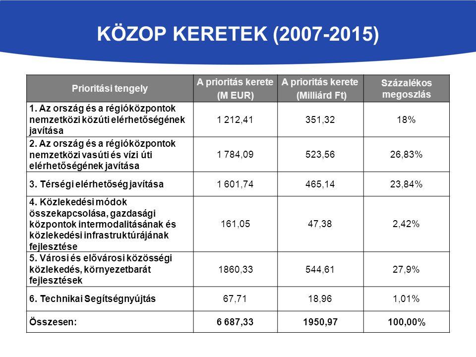 KÖZOP keretek (2007-2015) Prioritási tengely A prioritás kerete