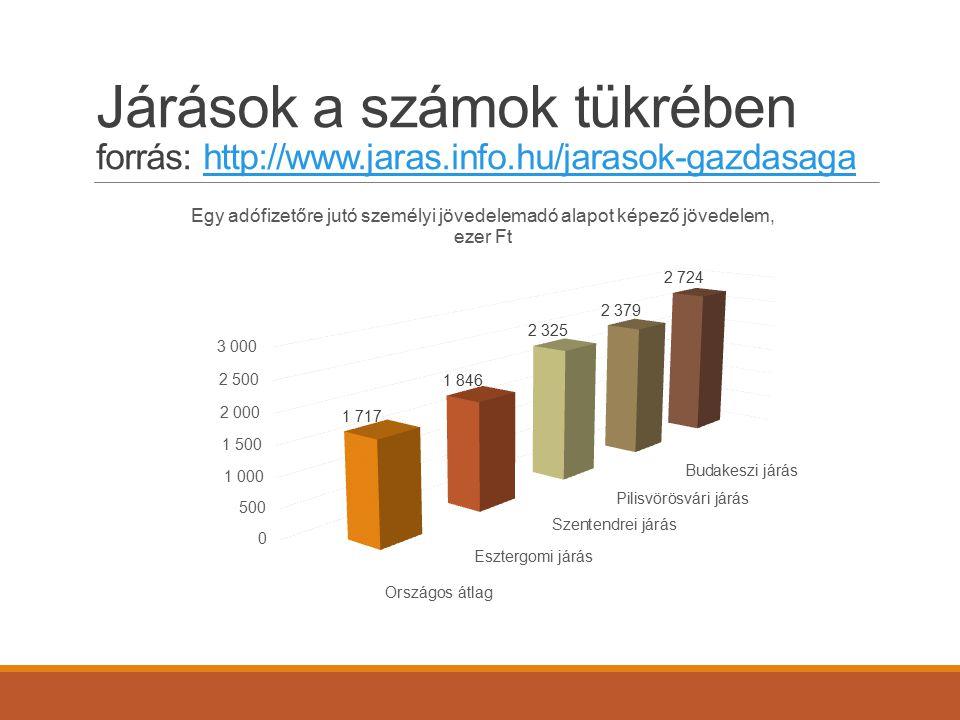 Járások a számok tükrében forrás: http://www. jaras. info