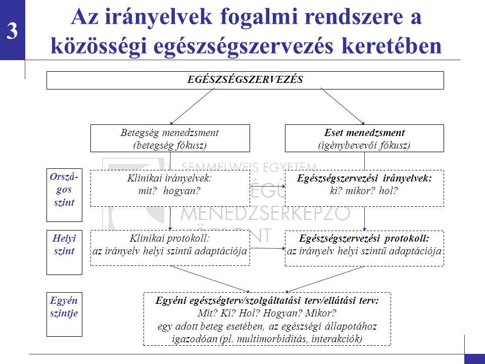 3 Az irányelvek fogalmi rendszere a közösségi egészségszervezés keretében. EGÉSZSÉGSZERVEZÉS. Klinikai irányelvek: