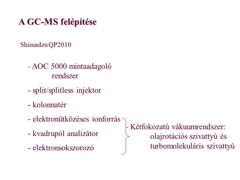 A GC-MS felépítése split/splitless injektor kolonnatér