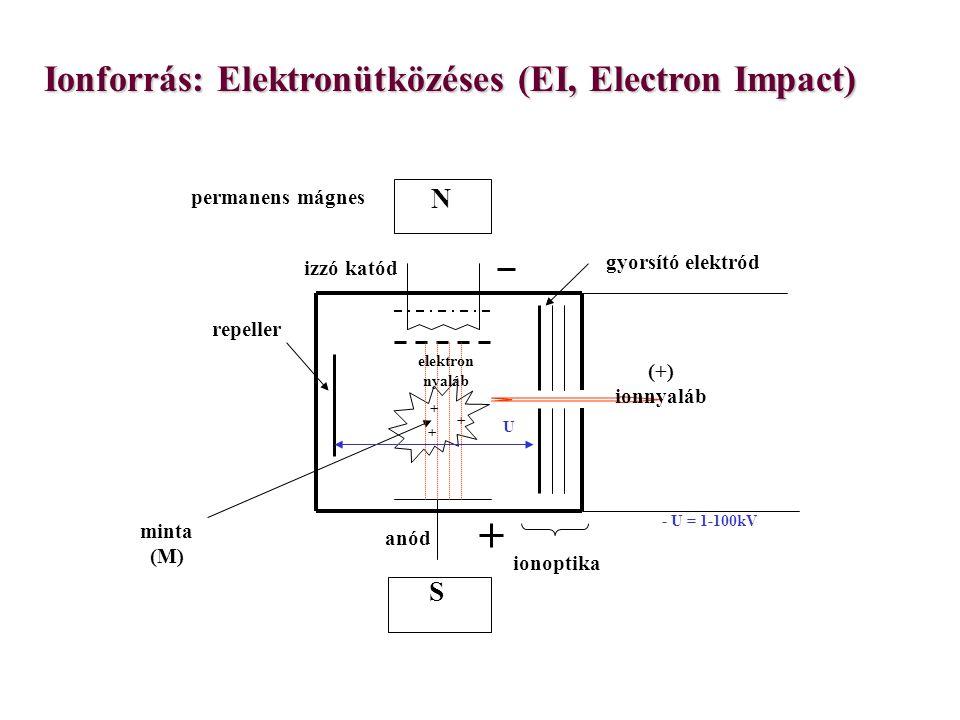 Ionforrás: Elektronütközéses (EI, Electron Impact)
