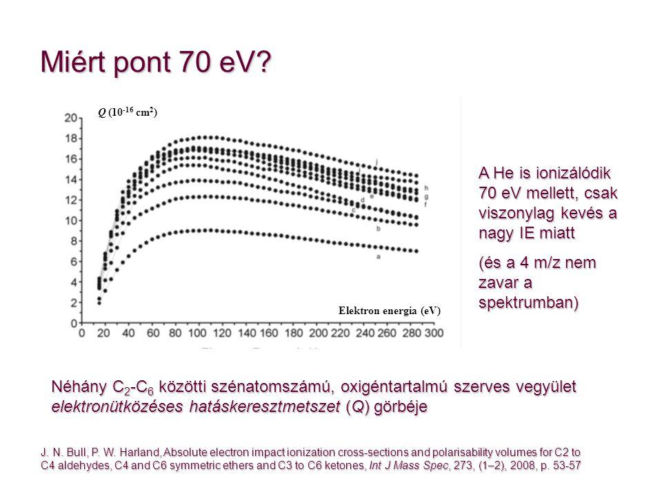 Miért pont 70 eV Q (10-16 cm2) A He is ionizálódik 70 eV mellett, csak viszonylag kevés a nagy IE miatt.