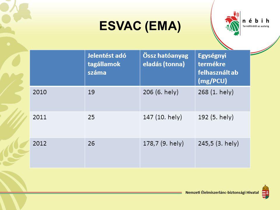 ESVAC (EMA) Jelentést adó tagállamok száma