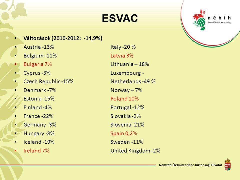 ESVAC Változások (2010-2012: -14,9%) Austria -13% Italy -20 %