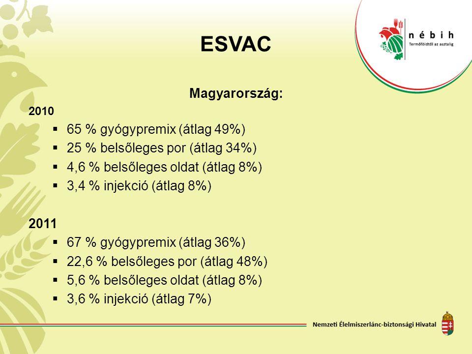 ESVAC Magyarország: 65 % gyógypremix (átlag 49%)