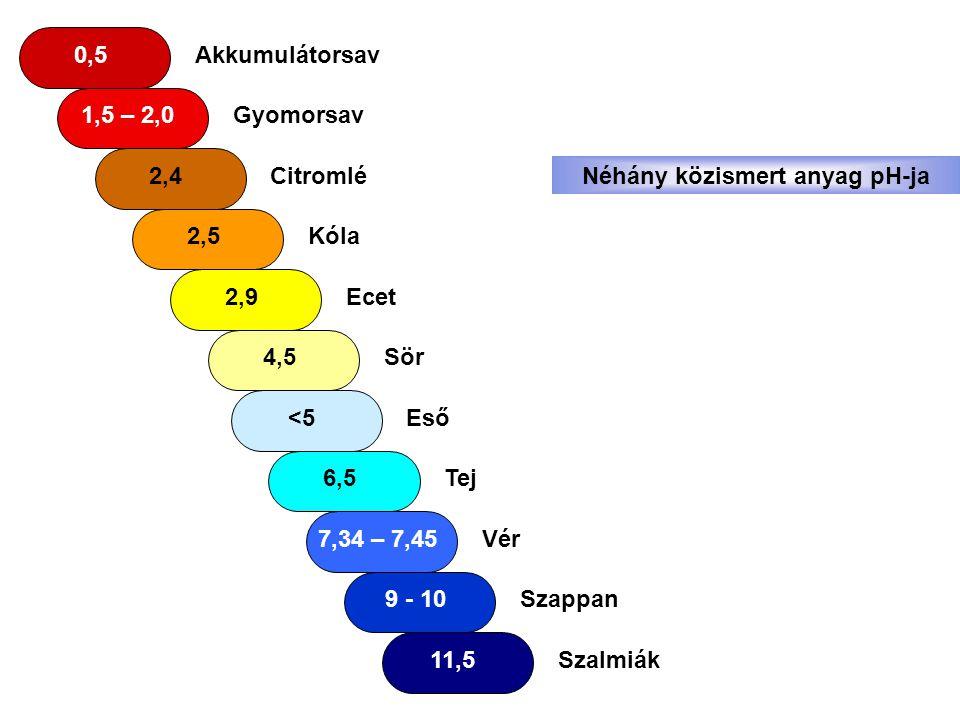 Néhány közismert anyag pH-ja
