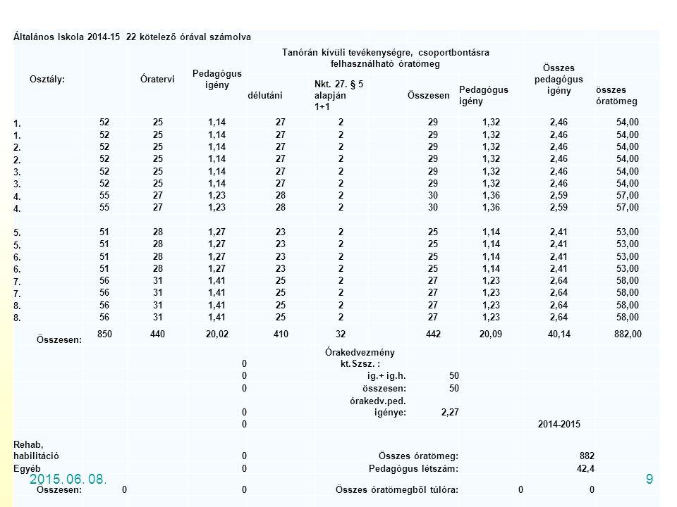 2017.04.16. Általános Iskola 2014-15 22 kötelező órával számolva