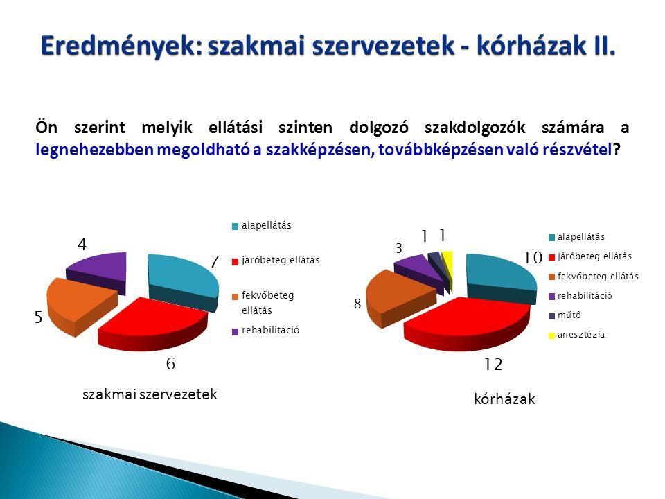 Eredmények: szakmai szervezetek - kórházak II.