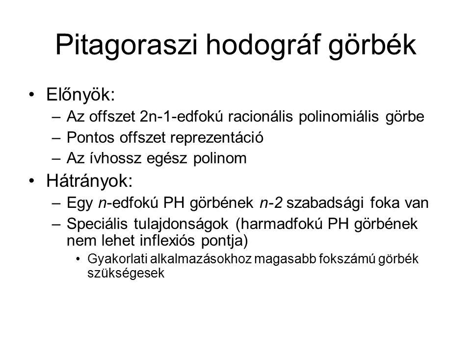 Pitagoraszi hodográf görbék