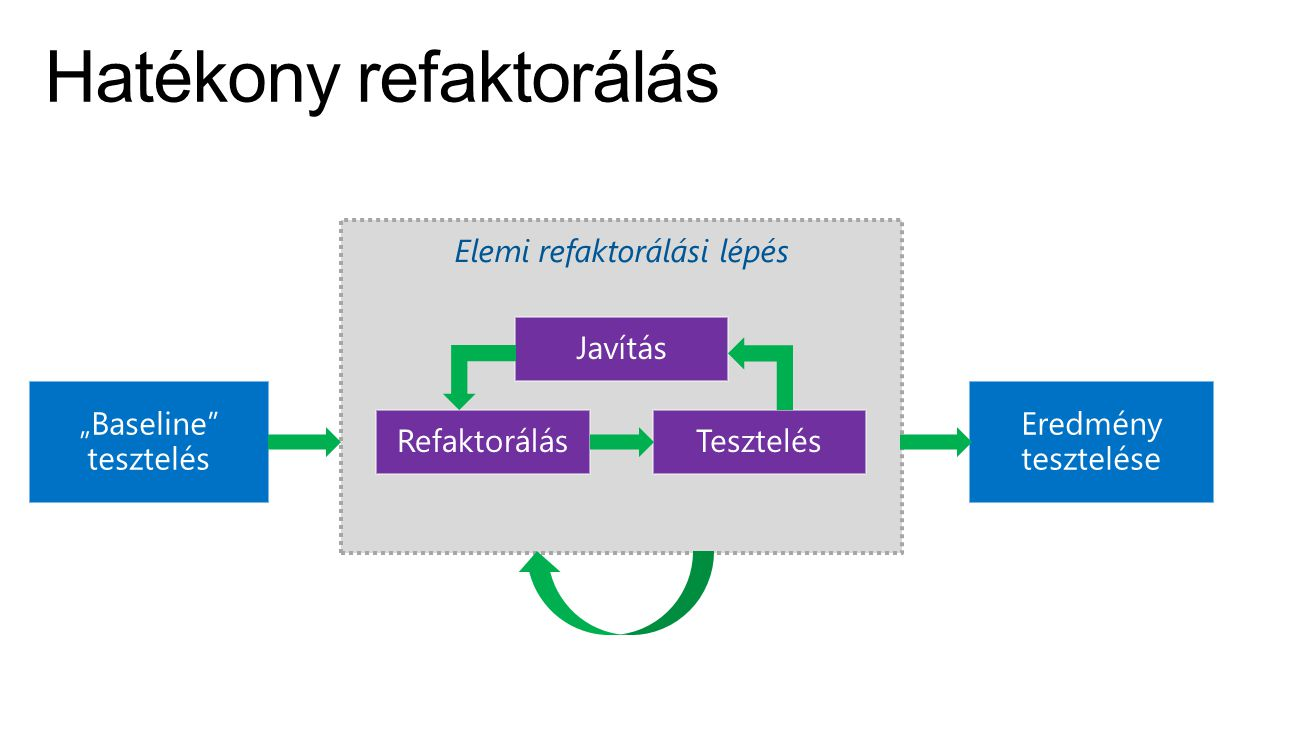 Hatékony refaktorálás