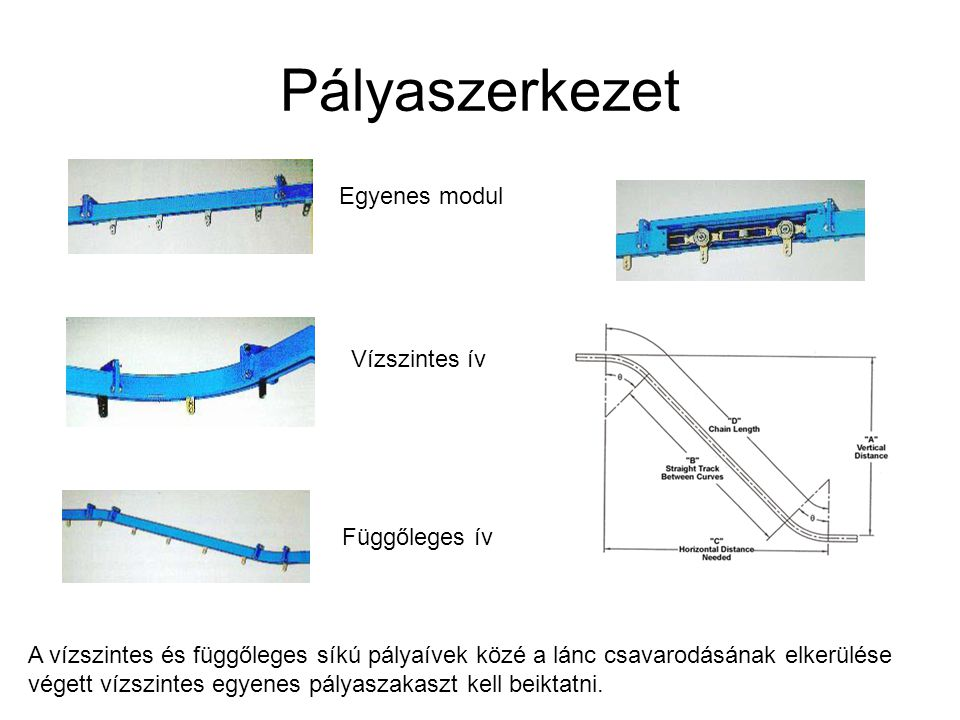 Pályaszerkezet Egyenes modul Vízszintes ív Függőleges ív